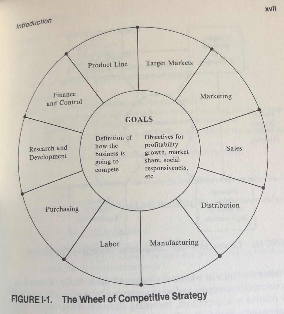 Competitive Strategy, Figure I-1, page xvii, The Wheel of Competitive Strategy