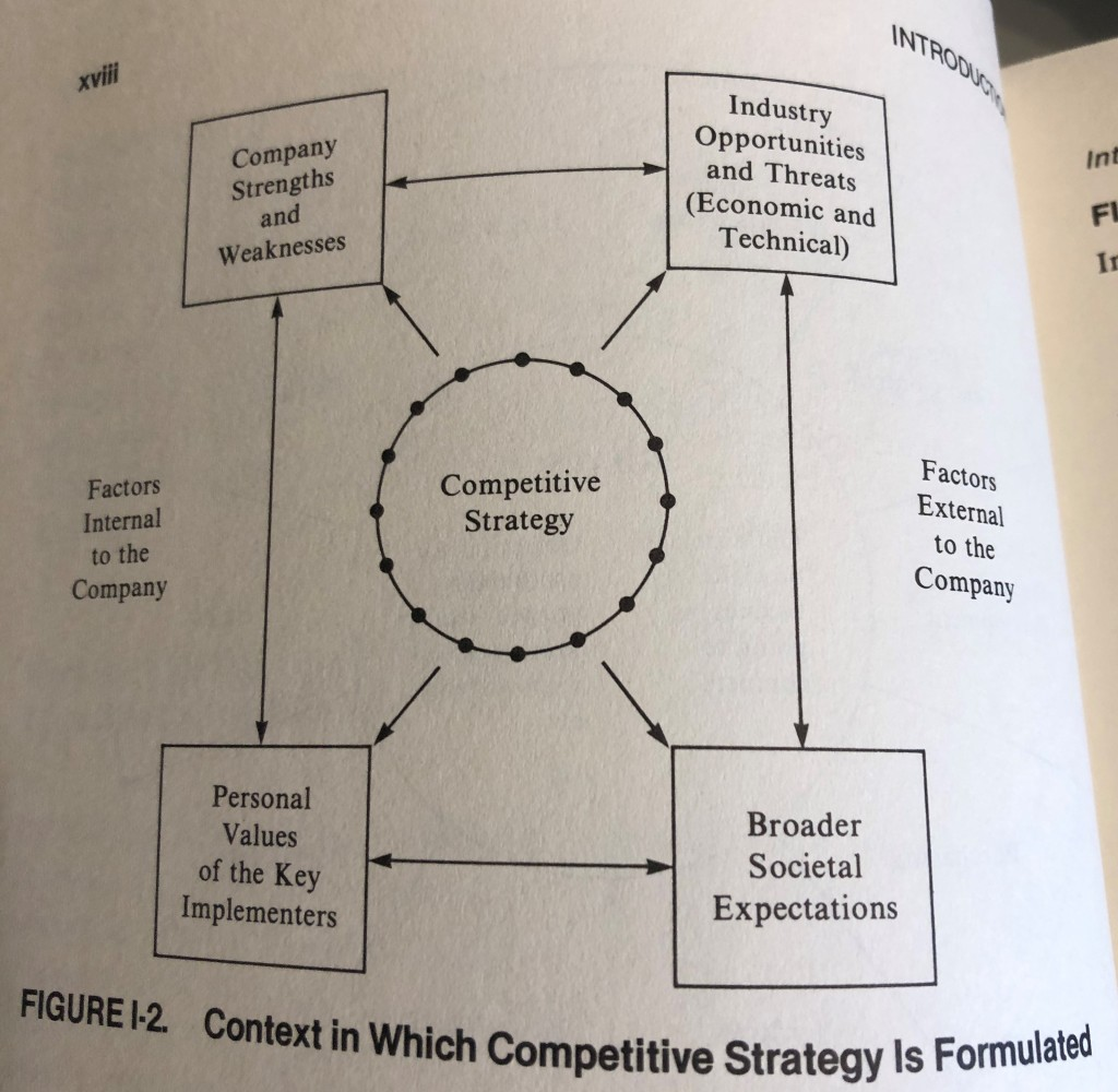 Figure I-2, Competitive Strategy, Porter, Context in Which Competitive Strategy is Formulated